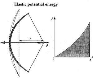 Graph of the elastic potential energy of a long bow showing that force needed to pull back the bow became exponentially greater.